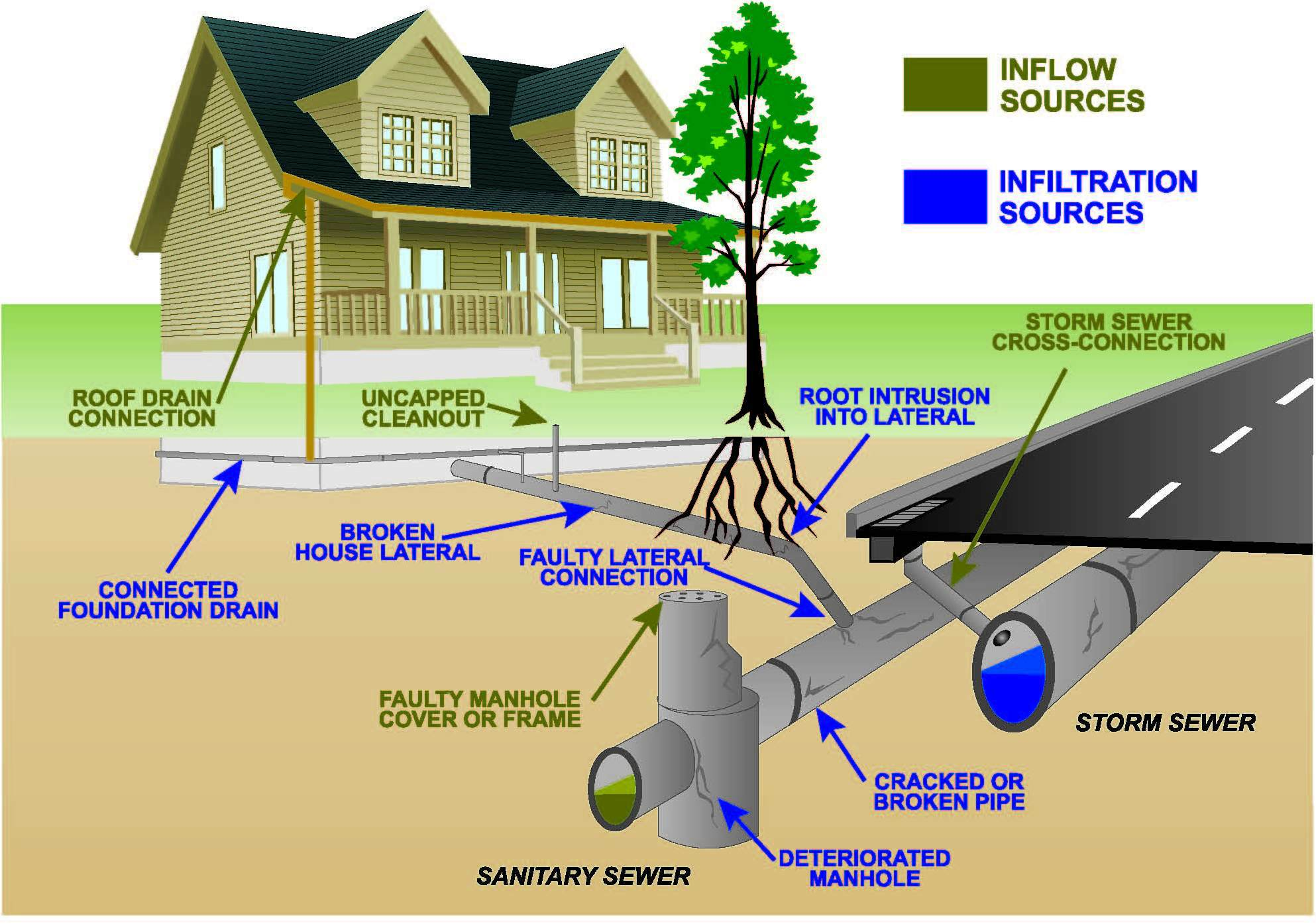 Sewer Lines in Brazoria County