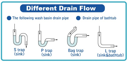 Diagram to Unclog Sinks, Tubs, Shower - Clogged Drains Clears - Unclog Pipes - Unclog Sewer Lines - Unclog Tubs - Unclog Sinks - Plumbing Services - The Plumber - Brazoria County Plumber